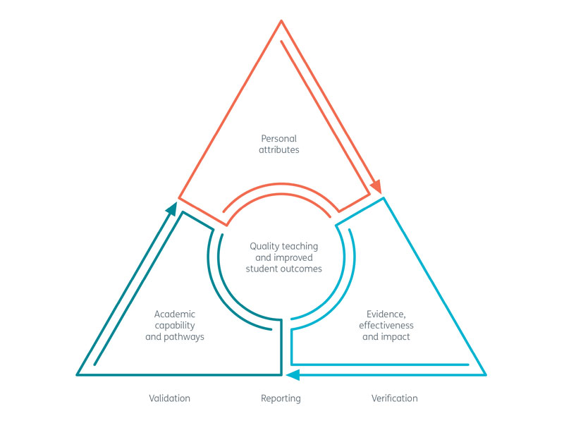 A triangular diagram reading: Quality teaching and improved student outcomes can be achieved by the validation, reporting and verification of: Personal attributes, Academic capability and pathways, and Evidence, effectiveness and impact