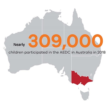 Nearly 309,000 children participated in the AEDC in Australia in 2018