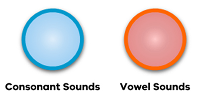 Blue circle = consonants.Red circle =vowels.