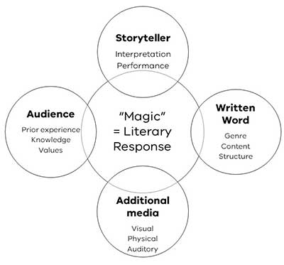 Diagram of the four factors that affect children's meaning making when engaging in book reading experiences. These are: the storyteller's interpretation and performance of the text, the audience's prior experience, knowledge and values, the genre, content and structure of the written word, use of any additional visual, physical or auditory media.