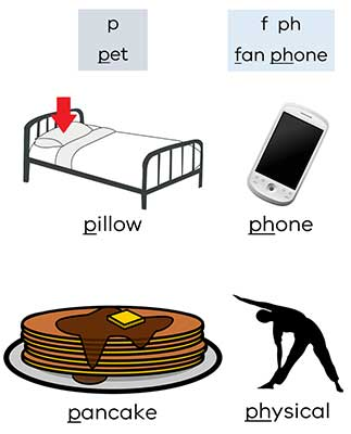 images of a pillow on a bed, phone, pancakes and body ibn bending posture