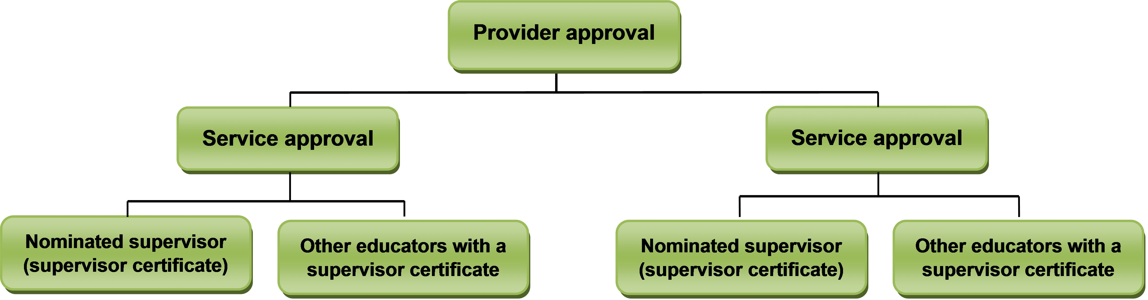 Flow chart for provider approval