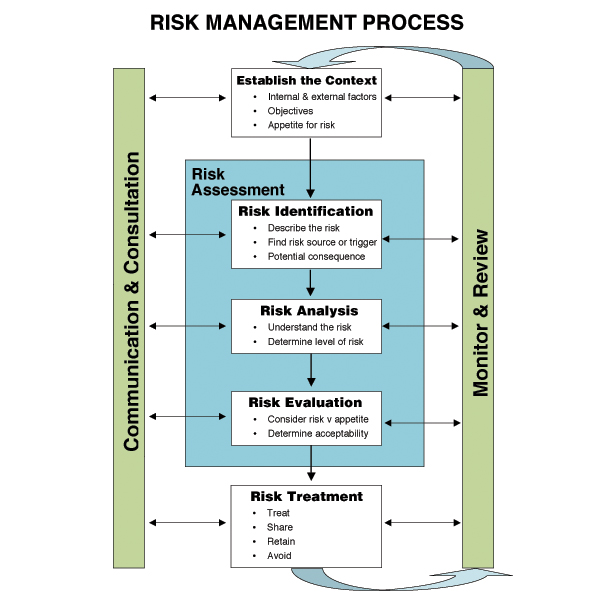 ohs management plan template - risk management