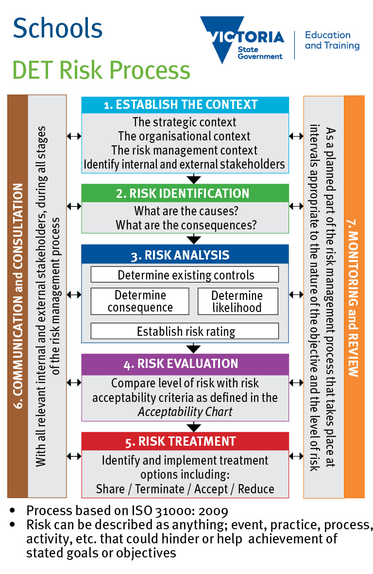 Risk Management Process School Policy