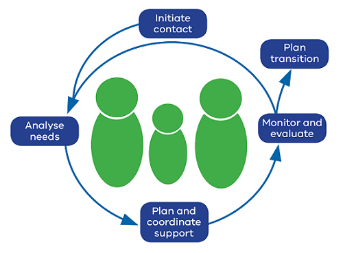 The Team Around the Learner pathway includes 5 phases. This starts with initiate contact, and moves to analyse needs, plan and coordinate support, monitor and evaluate and either finishes with plan transition or if further needs are identified, can move back to analyse needs.