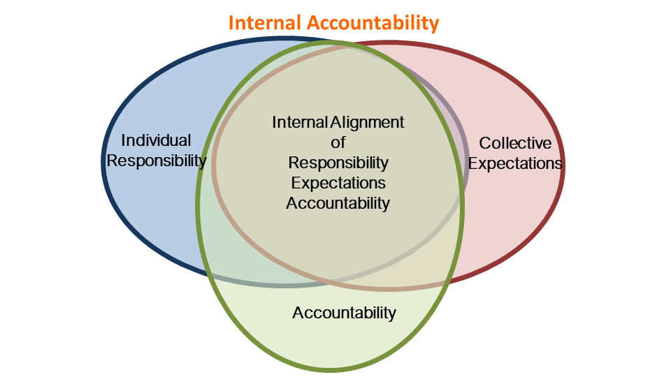 Figure 1 provides a visual representation of the three elements of Internal accountability. Three overlapping differently coloured rings titled 'Responsibility', 'Collective Expectation' and 'Accountability' surround a central common space which reads Internal Alignment of Responsibility, Expectations and Accountability.