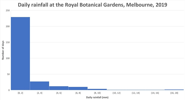 This histogram shows the number of days that received particular amounts of daily rainfall at the Royal Botanical Gardens