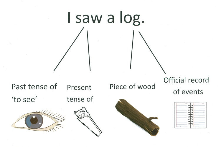 The sentence 'I saw a log' is represented by images showing the different possible meanings of 'saw' and 'log'. 'Saw' can mean 'the past tense of see' and is represented with an eye, or it can mean 'the present tense of 'to saw'' and is represented by a piece of hardware. 'Log' can mean 'a piece of wood' and so is represented with an image of a tree trunk; it can also mean 'an official record of events' and is represented by a paper log book