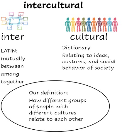 "An image of a class negotiated definition of the word 'intercultural'. It includes Latin meaning of the prefix 'inter' and a dictionary definition of 'cultural'. The class has negotiated the shared definition to be ""how different groups of people with different cultures relate to each other"