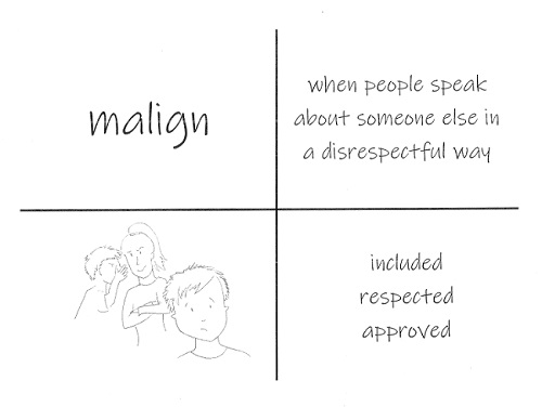 A page is broken into four quadrants. The top left quadrant shows the word 'malign', the top right shows a students' definition: 'when people speak about someone in a disrespectful way'. The bottom left quadrant shows a student illustration of what this could look like, two people whispering behind the back of a third person. The bottom right quadrant shows three antonyms: included, respected, approved.