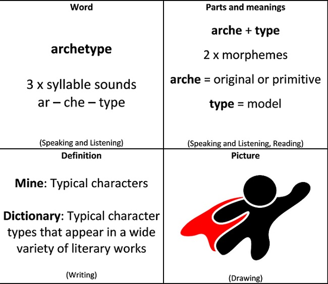 An image of a parts card which builds meaning associated with the word 'archetype'. The card is divided into four sections. The top left lists the syllables of archetype, the top right lists and defines the morphemes: arche (original or primitive) and type (a model). The bottom left gives a student definition as 'typical characters' and a textbook definition as 'typical character types that appear in a wide variety of literary works. The bottom right cells is a student drawing to represent archetype. The student has drawn a superhero'