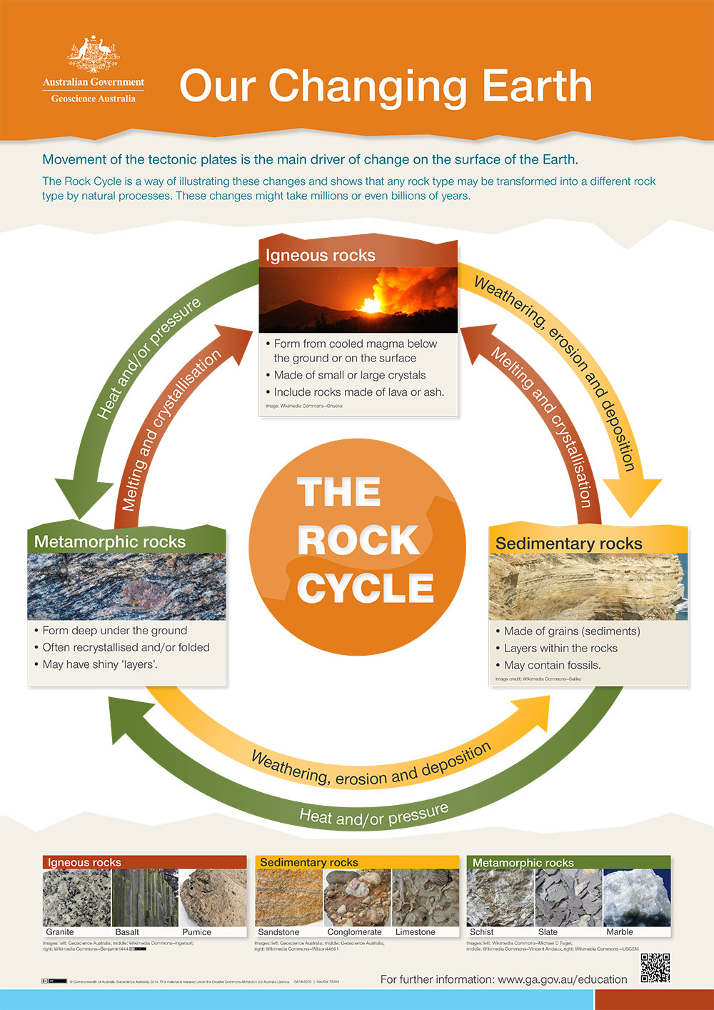rock cycle poster