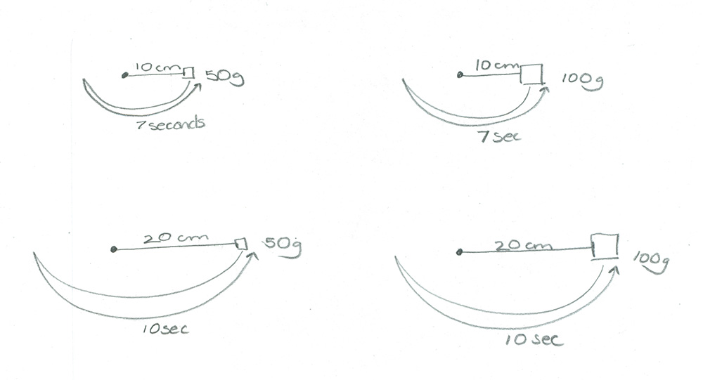 pendulum experiment diagram
