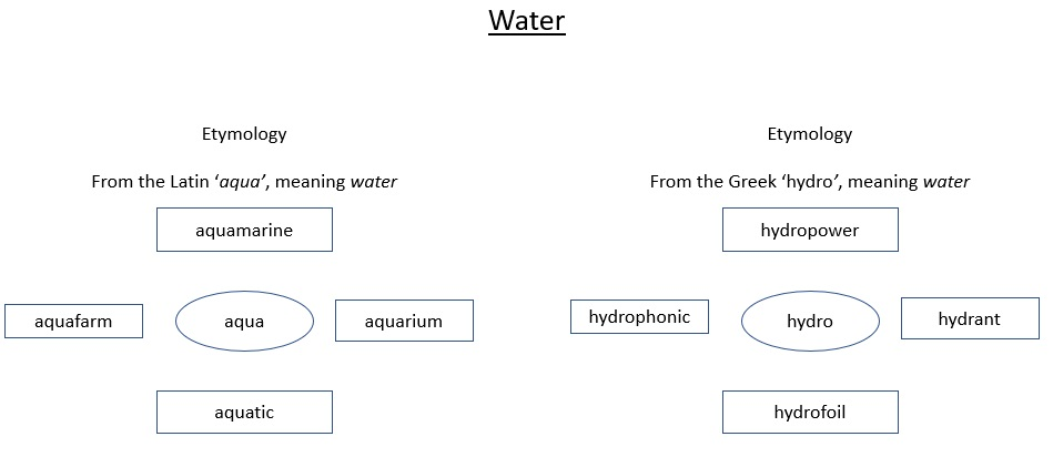 An image of a word web which supports understanding and spelling the word 'water'. Two etymologies are provided: the Latin, aqua, and the Greek, hydro