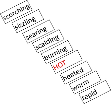 An image of a word cline showing a sequence of words emanating from the word 'hot'