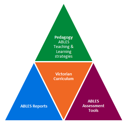 Four AVLES interrelationships: Pedagogy, Reports, Victorian curriculum and Assessment tools