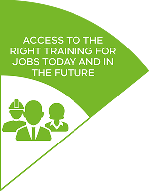 Access to the right training for jobs today and in the future