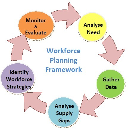 Workforce planning schools for Workforce plan template example