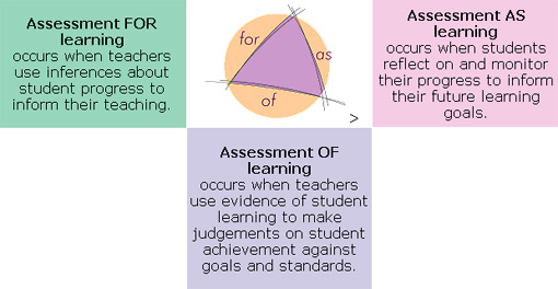 Math Assessment Matters Types Of Assessments