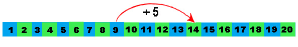 Number line plus five