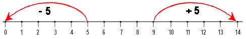 Number line plus 5 minus 5