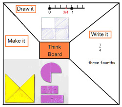 Think board: make it, draw it, write it
