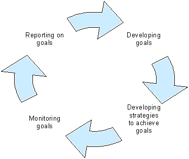 Developing, monitoring and reporting on personal learning goals