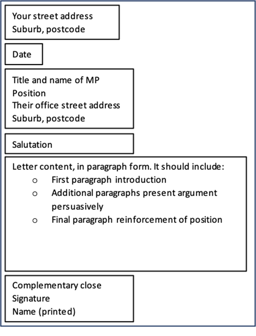 A graphic organizer showing the layout of a letter