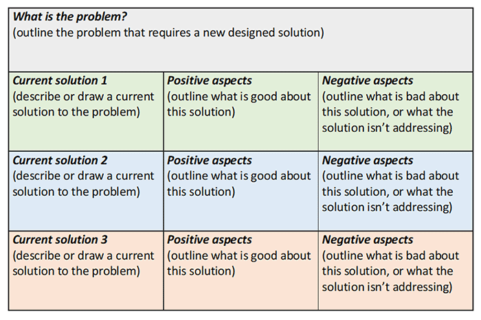 A graphic organiser for students to research the positive and negative aspects of current solutions. It comprises four rows. In the top row, students outline the problem. In the three subsequent rows, students identify and describe a current solution and list positive and negative aspects of each.